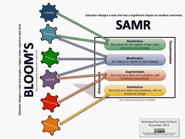 SAMR-Blooms